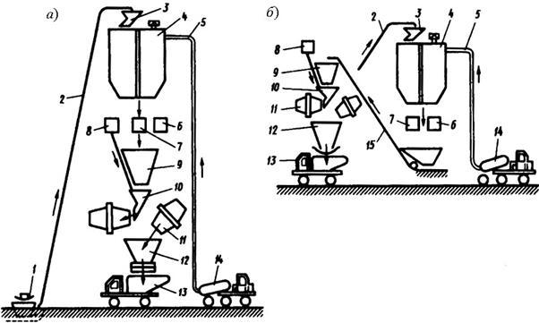 технологическая схема производства бетонной смеси на заводе