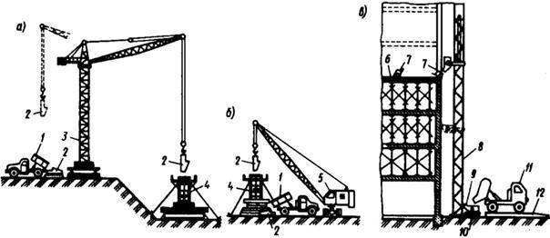 Подача бетонной смеси башенным краном выбор бетон завода