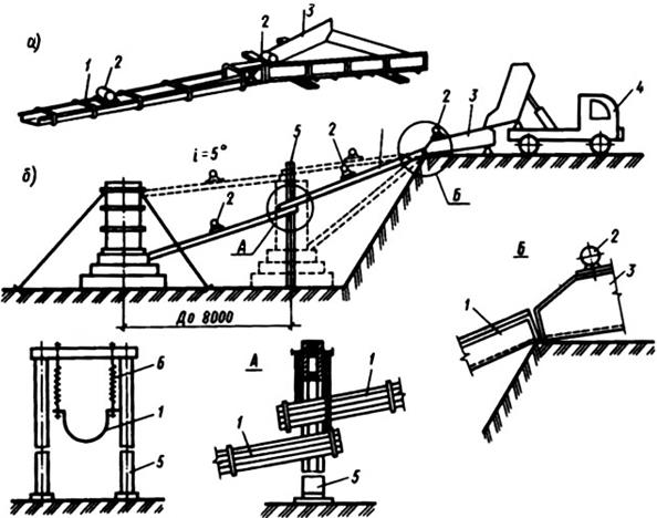 Транспортирование бетонной смеси автотранспортом кранами и подъемниками бетон цена солигорск