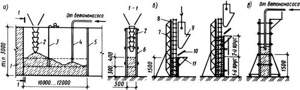 Укладка бетонной смеси трудозатраты клей пва в цементном растворе пропорции
