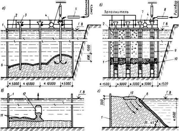 При подводном бетонировании методом втрамбовывания бетонной смеси саратов миксер бетона
