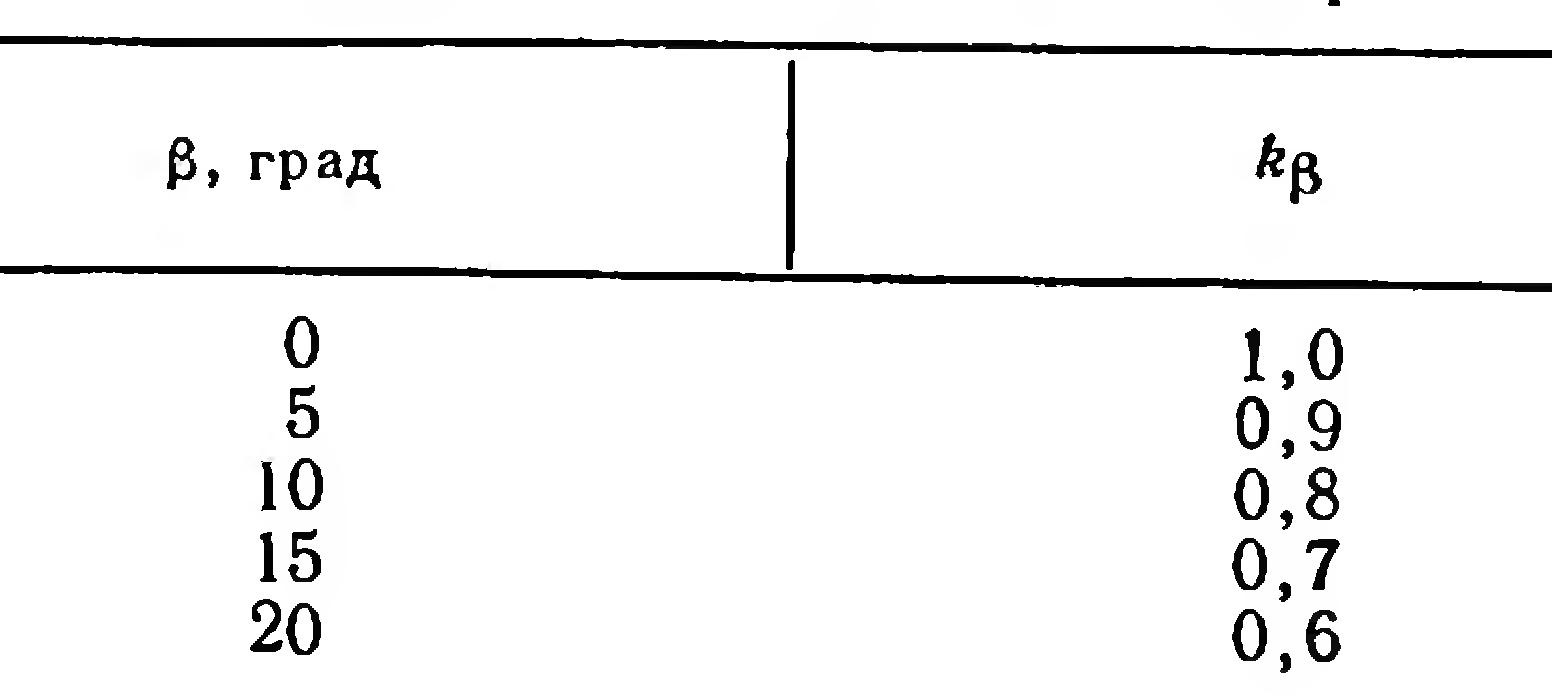 Конвейер обозначение гост конвейер дробмаш