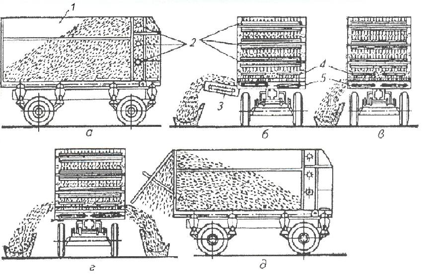 Транспортеры раздачи кормов винтовой конвейер принцип работы