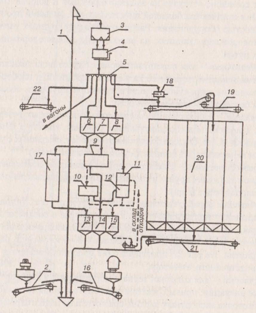 Принципиальные схемы элеватора скребковые конвейеры их устройство характеристики