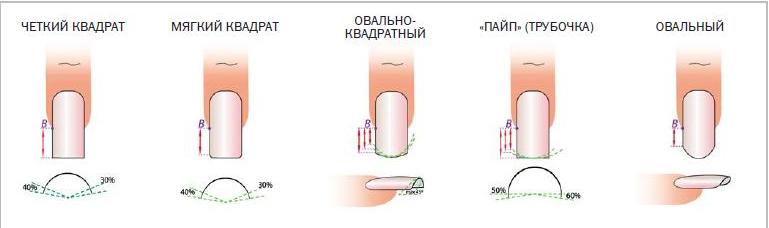 Что такое ногтевой валик