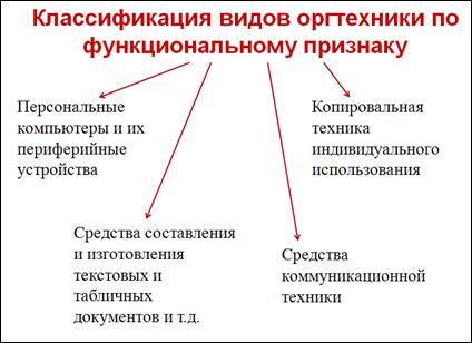 Основные требования к оформлению договоров