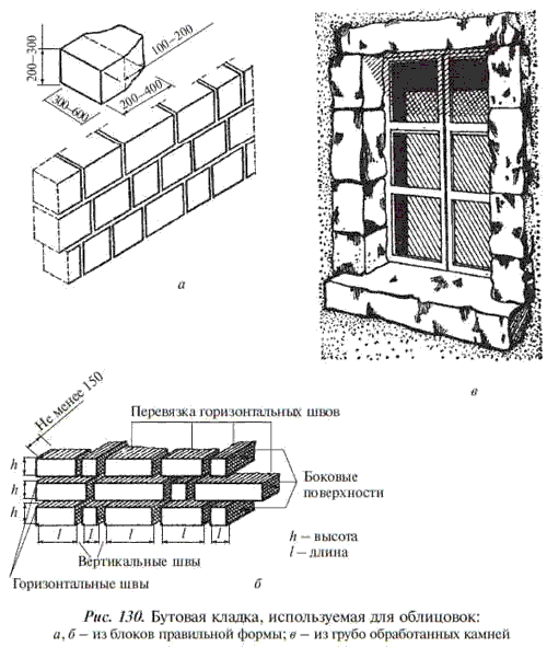 Перевязка на цементном растворе машина бетона цена москва