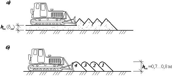 предварительная планировка грунта