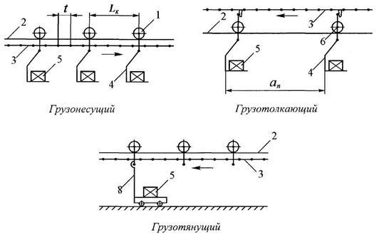 Схемы подвесных конвейеров зеленодольский элеватор