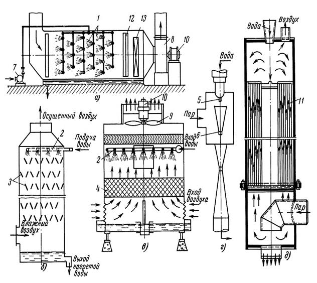 Смешивающие теплообменники это asa hydraulik теплообменники