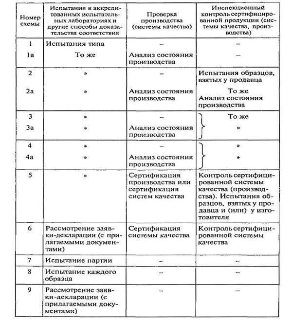 Схема проведения сертификации продукции фото 720