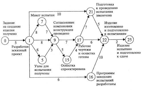Девушка модель сетевой график работы лабораторная работа тема сетевые модели