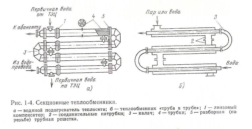 Рекуперативные теплообменники непрерывного действия Пластины теплообменника Alfa Laval T35-PFG Владимир