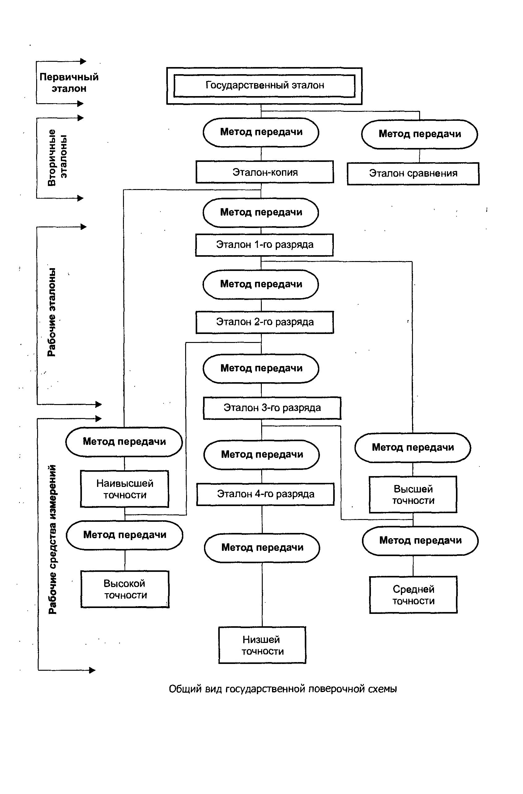 Схема поверки средств измерений фото 197