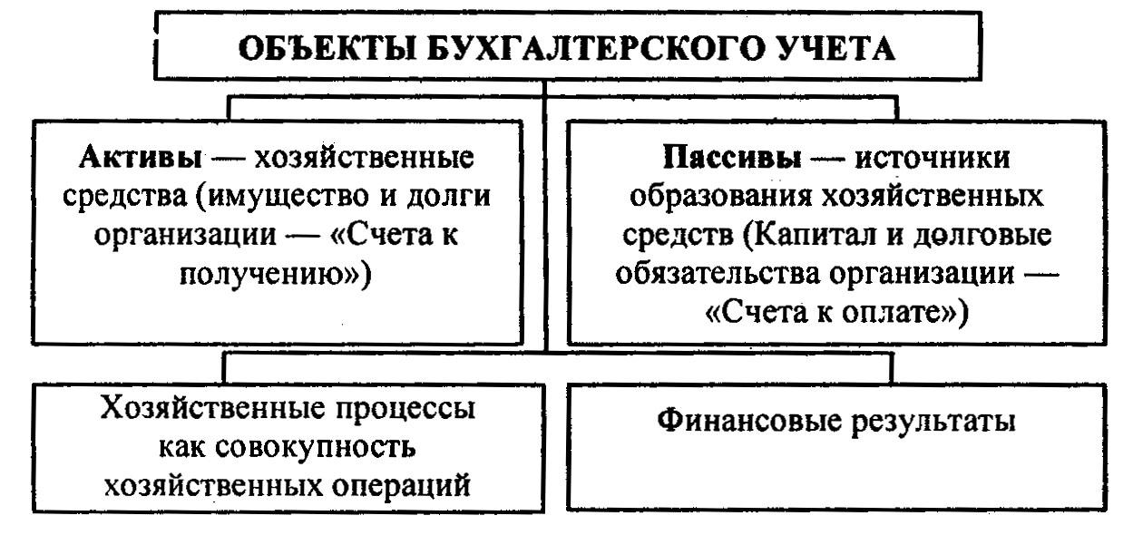 имущественного в бухгалтерском учете шпаргалка ее оценка комплекса и виды