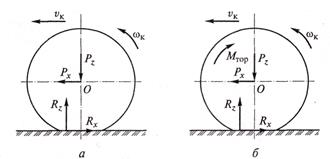 Какие силы действуют на колесо при движении