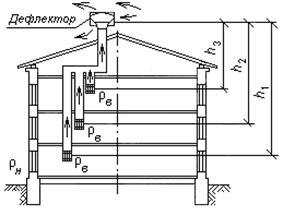 Расчет естественной вентиляции — все формулы и примеры расчетов