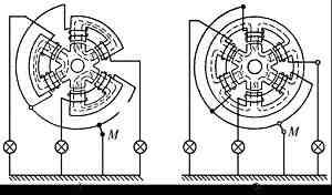 Принцип действия и режимы работы синхронной машины