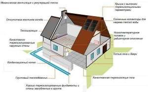 Энергосберегающие технологии при строительства пассивного дома