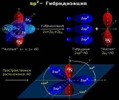 Пептидная связь. Структура пептидной связи