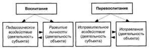 Объект и предмет исправительной педагогики