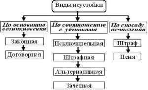 Неустойка