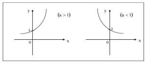 Основные элементарные функции и их графики