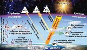 Радиационный и тепловой балансы поверхности Земли