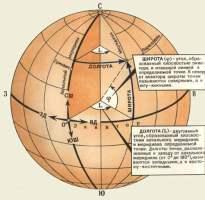 Системы координат, применяемые в топографии: географические, плоские прямоугольные