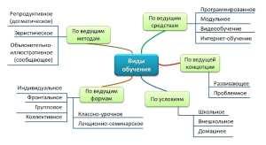 Виды и системы обучения