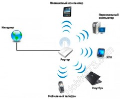 Принцип работы Wi-Fi