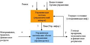 Экономическая информация и информационные технологии