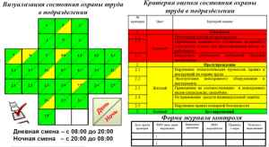 Комплексная система оценки состояния охраны труда на производственном объекте (КСОТ-П)