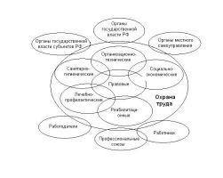 Понятие и задачи охраны труда
