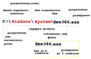 Файловая структура логического диска