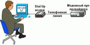 Коммутируемый доступ по технологии Dial-Up