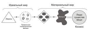 Философия Платона и математизация науки
