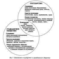 Социологические основы политики