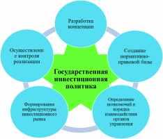 Инвестиционная политика и управление инвестициями в государственном и муниципальном секторе экономики