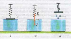 Взаимодействие молекул