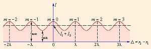 Интерференция световых волн