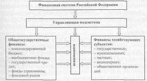 Понятие, функции и особенности государственных и муниципальных финансов. Финансовая система, ее звенья