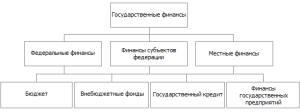 Государственные финансы. Структура государственных финансов