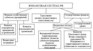 Финансовая система РФ, ее структура, финансовая политика