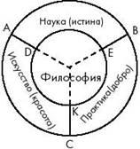 В чем своеобразие философии