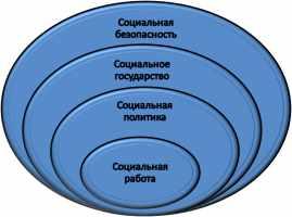 Гуманистическая сущность социального государства и система социальной безопасности населения