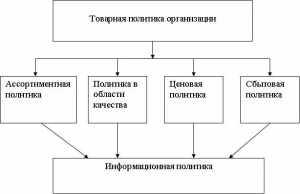 Товарная политика как комплекс мероприятий в системе маркетинга