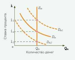 Виды и эффективность монетарной политики