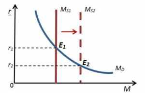 Кредитно-денежная (монетарная) политика государства