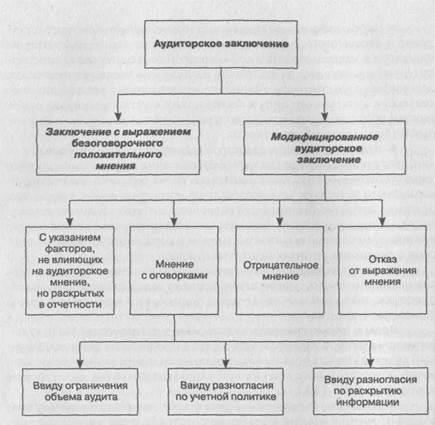 Правила (стандарты) аудиторской деятельности, Решение Комиссии по аудиторской деятельности при Президенте РФ от 22 января 1998 года №2